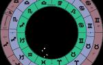 Зодиакальный гороскоп. Знаки зодиака по дате рождения (месяцам, числам и годам): изучаем гороскопы